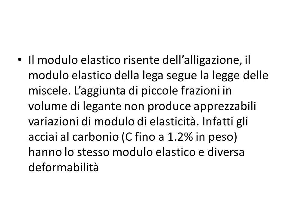 Il modulo elastico risente dellalligazione, il modulo elastico della lega segue la legge delle miscele. Laggiunta di piccole frazioni in volume di leg