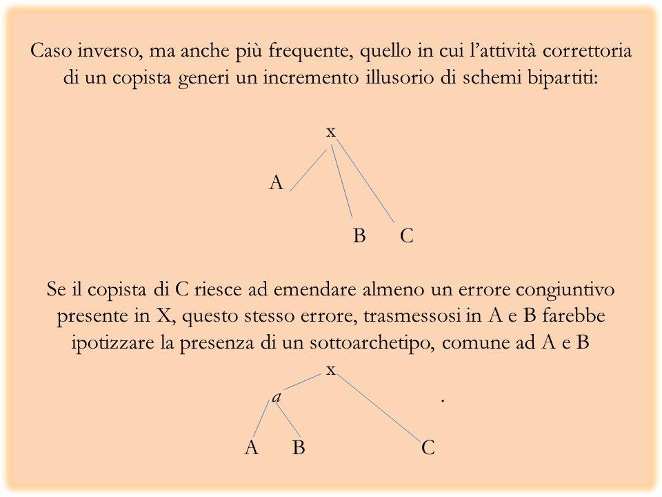 Caso inverso, ma anche più frequente, quello in cui lattività correttoria di un copista generi un incremento illusorio di schemi bipartiti: x A. B C S