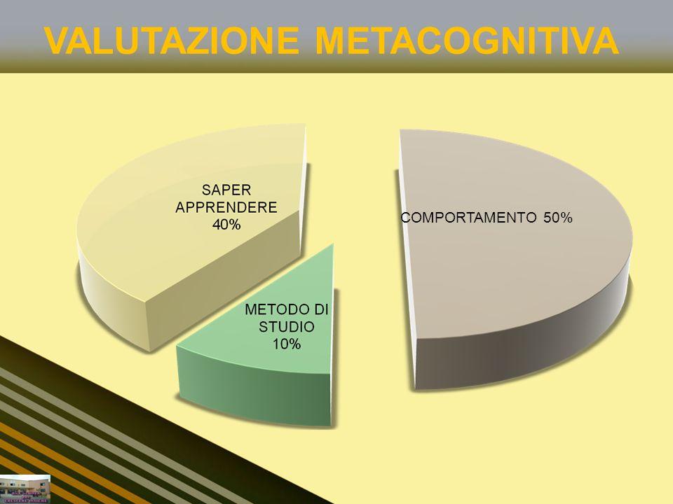 VALUTAZIONE METACOGNITIVA COMPORTAMENTO 50%