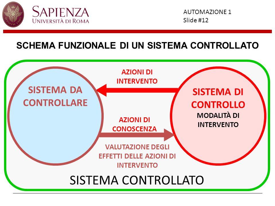Facoltà di Ingegneria AUTOMAZIONE 1 Slide #12 SISTEMA CONTROLLATO SISTEMA DI CONTROLLO AZIONI DI INTERVENTO VALUTAZIONE DEGLI EFFETTI DELLE AZIONI DI