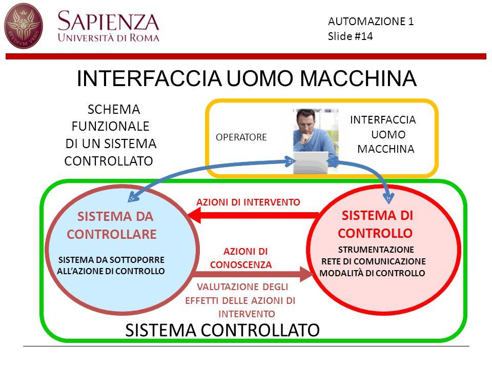 Facoltà di Ingegneria AUTOMAZIONE 1 Slide #14 OPERATORE INTERFACCIA UOMO MACCHINA INTERFACCIA UOMO MACCHINA SCHEMA FUNZIONALE DI UN SISTEMA CONTROLLAT