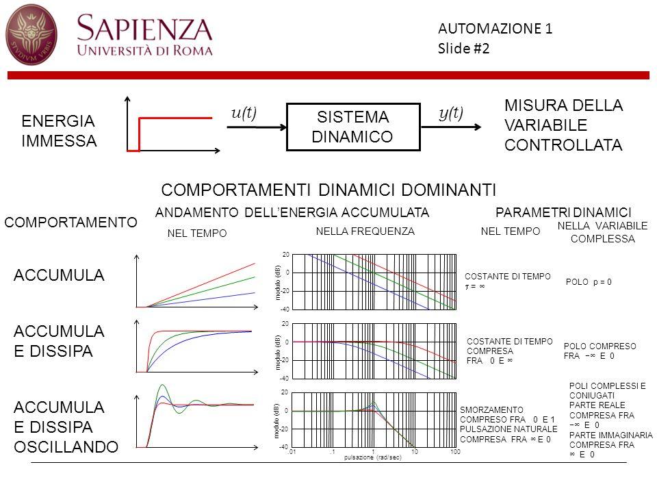 Facoltà di Ingegneria AUTOMAZIONE 1 Slide #2 SISTEMA DINAMICO u(t)y(t) ENERGIA IMMESSA MISURA DELLA VARIABILE CONTROLLATA COMPORTAMENTI DINAMICI DOMIN