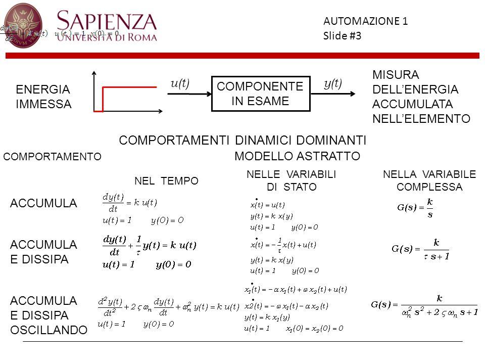 Facoltà di Ingegneria AUTOMAZIONE 1 Slide #3 COMPONENTE IN ESAME u(t)y(t) ENERGIA IMMESSA MISURA DELLENERGIA ACCUMULATA NELLELEMENTO COMPORTAMENTI DIN