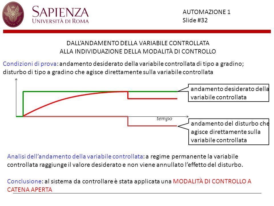Facoltà di Ingegneria AUTOMAZIONE 1 Slide #32 tempo andamento desiderato della variabile controllata DALLANDAMENTO DELLA VARIABILE CONTROLLATA ALLA IN