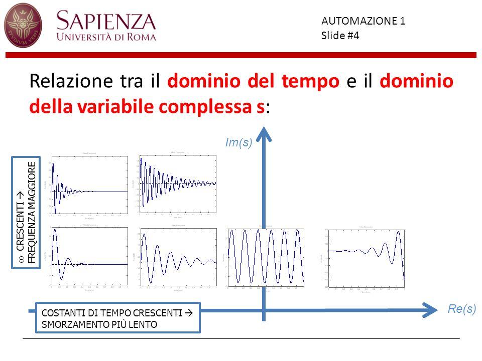 Facoltà di Ingegneria AUTOMAZIONE 1 Slide #4 Relazione tra il dominio del tempo e il dominio della variabile complessa s: CRESCENTI FREQUENZA MAGGIORE