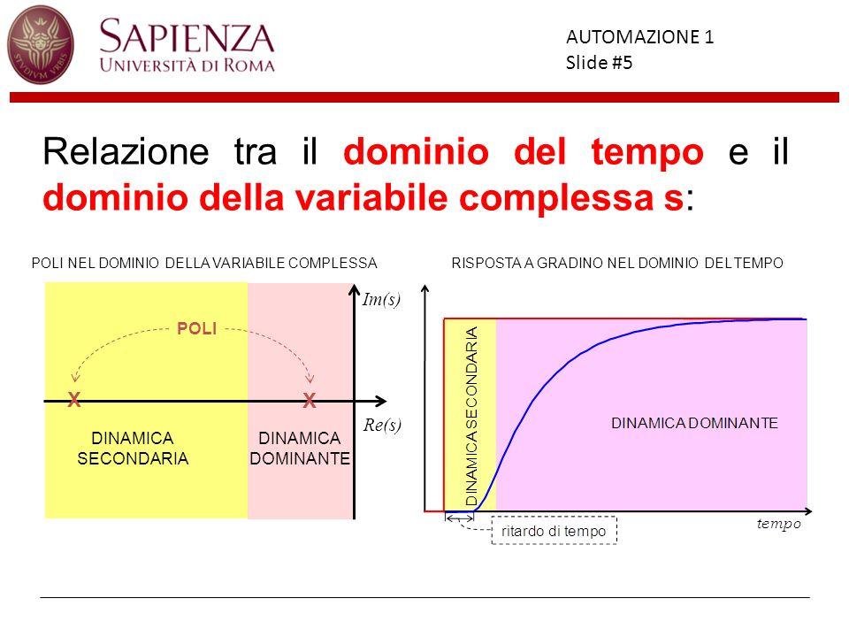 Facoltà di Ingegneria AUTOMAZIONE 1 Slide #5 Relazione tra il dominio del tempo e il dominio della variabile complessa s: RISPOSTA A GRADINO NEL DOMIN