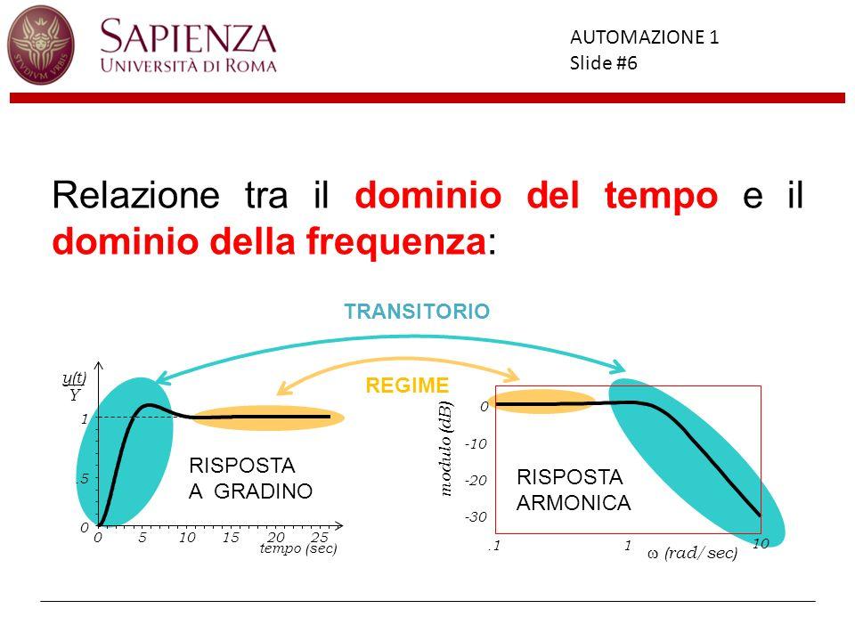 Facoltà di Ingegneria AUTOMAZIONE 1 Slide #6 Relazione tra il dominio del tempo e il dominio della frequenza: RISPOSTA A GRADINO 0510152025 tempo (sec