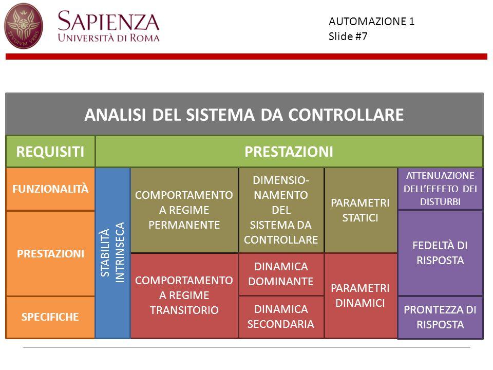 Facoltà di Ingegneria AUTOMAZIONE 1 Slide #7 FUNZIONALITÀ SPECIFICHE PRESTAZIONI COMPORTAMENTO A REGIME TRANSITORIO DIMENSIO- NAMENTO DEL SISTEMA DA C