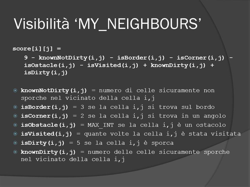 Visibilità MY_NEIGHBOURS score[i][j] = 9 - knownNotDirty(i,j) - isBorder(i,j) - isCorner(i,j) - isOstacle(i,j) - isVisited(i,j) + knownDirty(i,j) + isDirty(i,j) knownNotDirty(i,j) = numero di celle sicuramente non sporche nel vicinato della cella i,j isBorder(i,j) = 3 se la cella i,j si trova sul bordo isCorner(i,j) = 2 se la cella i,j si trova in un angolo isObstacle(i,j) = MAX_INT se la cella i,j è un ostacolo isVisited(i,j) = quante volte la cella i,j è stata visitata isDirty(i,j) = 5 se la cella i,j è sporca knownDirty(i,j) = numero delle celle sicuramente sporche nel vicinato della cella i,j