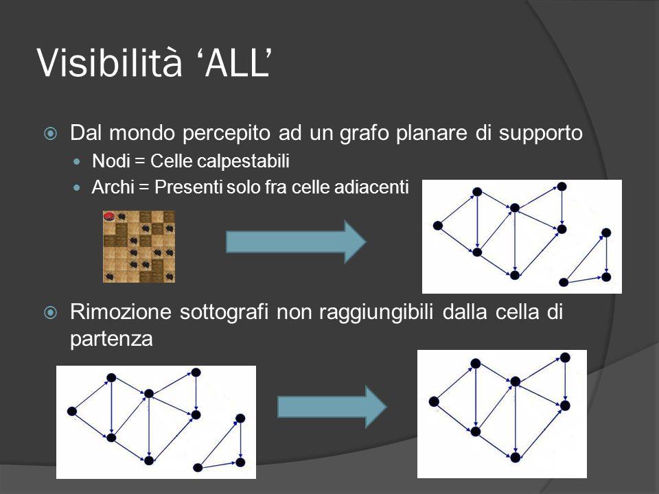 Visibilità ALL Dal mondo percepito ad un grafo planare di supporto Nodi = Celle calpestabili Archi = Presenti solo fra celle adiacenti Rimozione sottografi non raggiungibili dalla cella di partenza