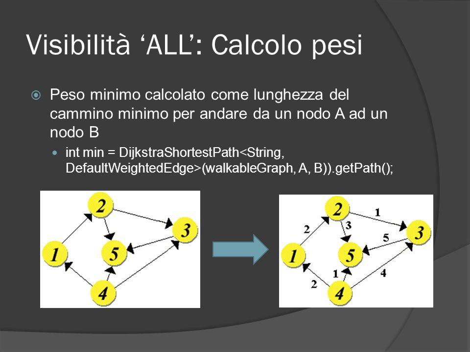 Visibilità ALL: Calcolo pesi Peso minimo calcolato come lunghezza del cammino minimo per andare da un nodo A ad un nodo B int min = DijkstraShortestPath (walkableGraph, A, B)).getPath();
