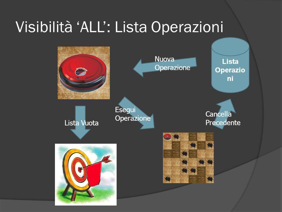Visibilità ALL: Lista Operazioni Lista Operazio ni Nuova Operazione Cancella Precedente Esegui Operazione Lista Vuota