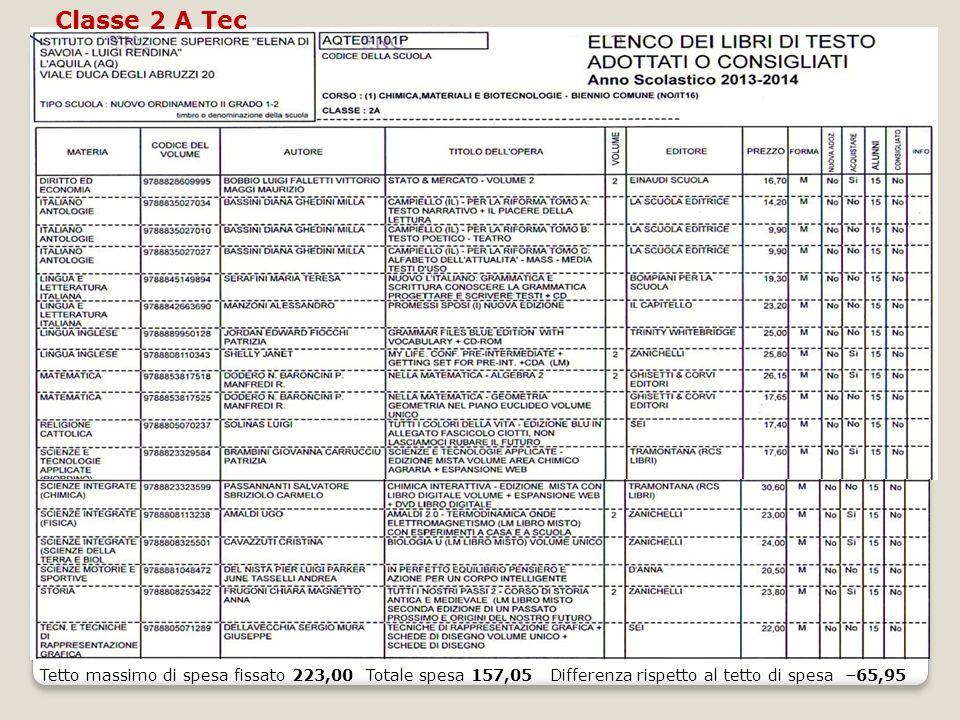 Classe 2 A Tec Tetto massimo di spesa fissato 223,00 Totale spesa 157,05 Differenza rispetto al tetto di spesa –65,95