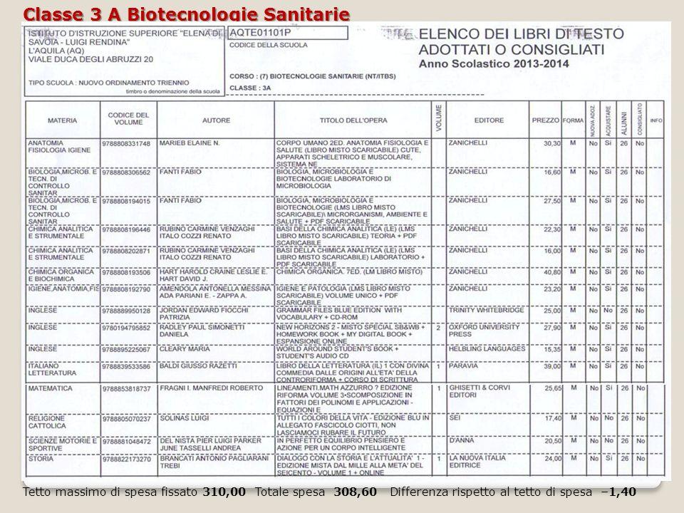 Classe 3 A Biotecnologie Sanitarie Tetto massimo di spesa fissato 310,00 Totale spesa 308,60 Differenza rispetto al tetto di spesa –1,40