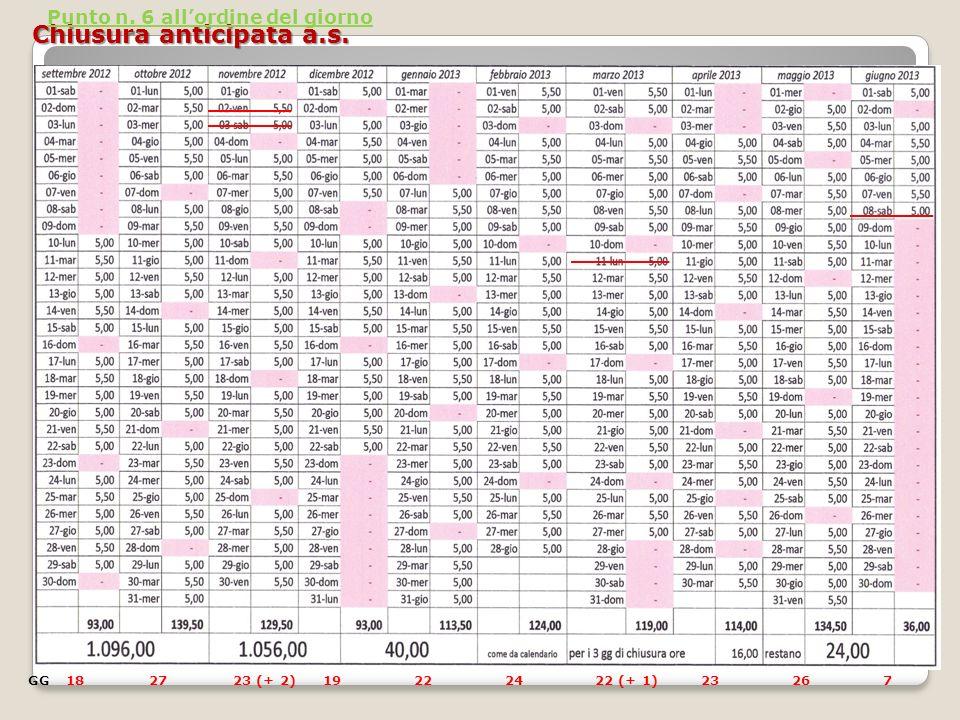 Chiusura anticipata a.s. Punto n. 6 allordine del giorno 18GG2723 (+ 2)19222422 (+ 1)23267
