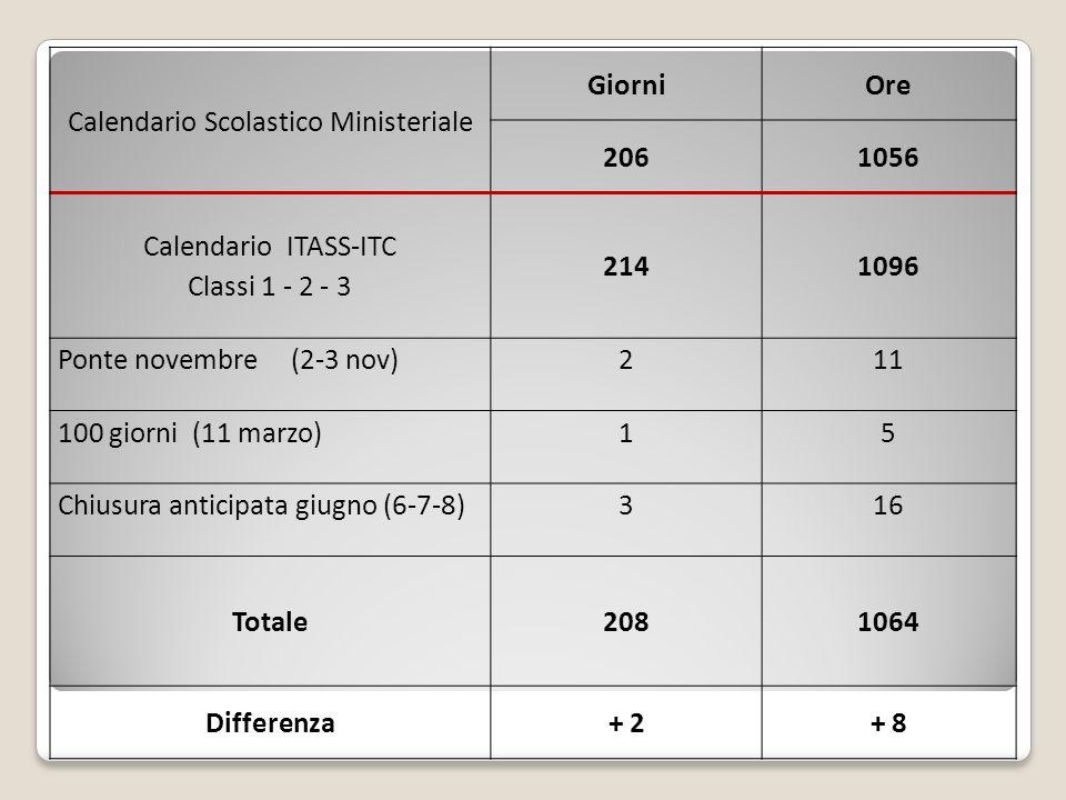 Calendario Scolastico Ministeriale GiorniOre 2061056 Calendario ITASS-ITC Classi 1 - 2 - 3 2141096 Ponte novembre (2-3 nov)211 100 giorni (11 marzo)15 Chiusura anticipata giugno (6-7-8)316 Totale2081064 Differenza+ 2+ 8