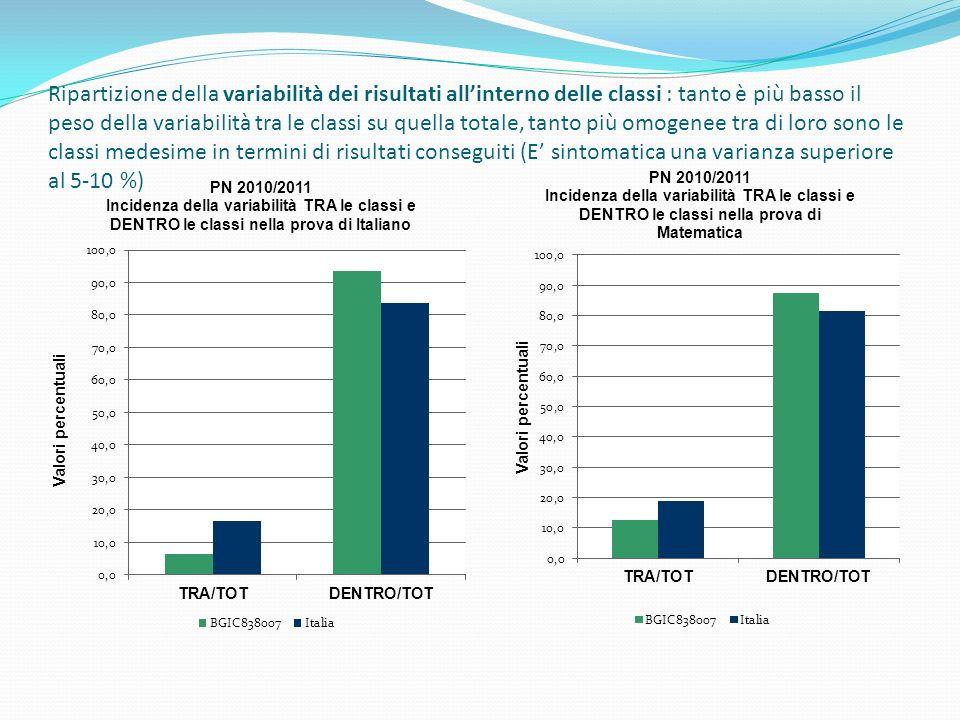 Ripartizione della variabilità dei risultati allinterno delle classi : tanto è più basso il peso della variabilità tra le classi su quella totale, tanto più omogenee tra di loro sono le classi medesime in termini di risultati conseguiti (E sintomatica una varianza superiore al 5-10 %)