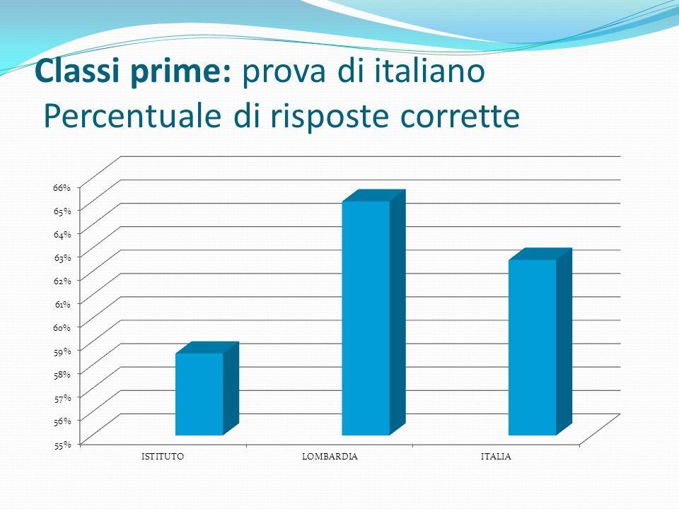 Classi prime: prova di italiano Percentuale di risposte corrette