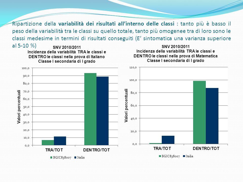 Ripartizione della variabilità dei risultati allinterno delle classi : tanto più è basso il peso della variabilità tra le classi su quello totale, tanto più omogenee tra di loro sono le classi medesime in termini di risultati conseguiti (E sintomatica una varianza superiore al 5-10 %)