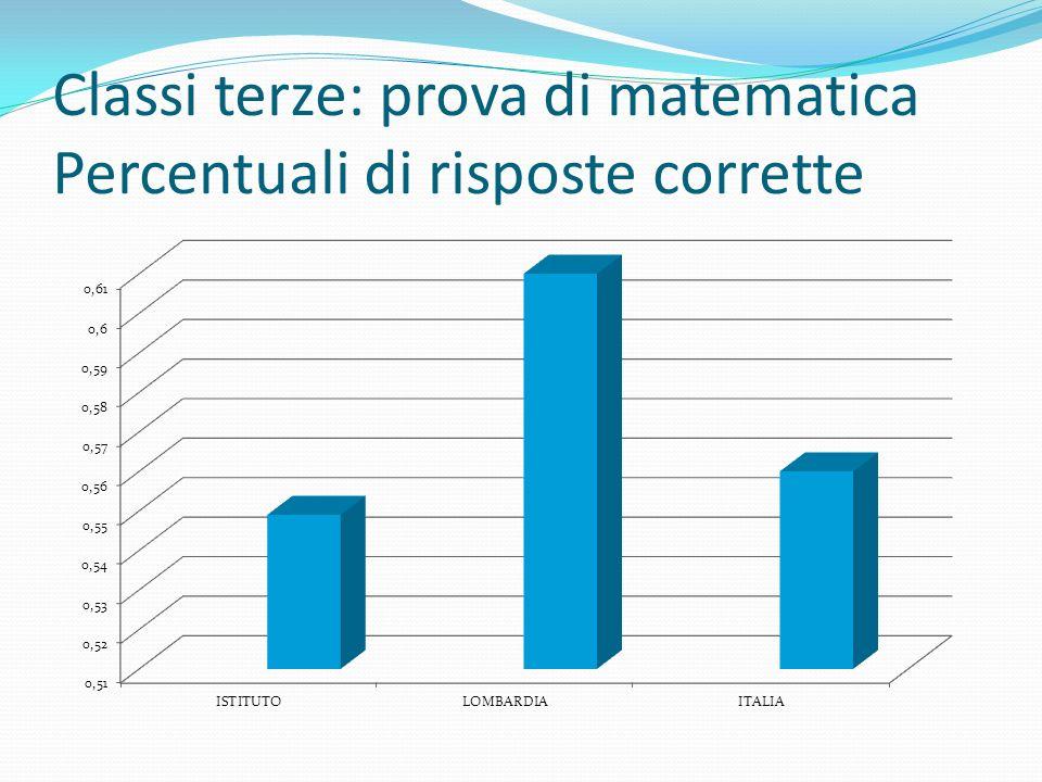Classi terze: prova di matematica Percentuali di risposte corrette