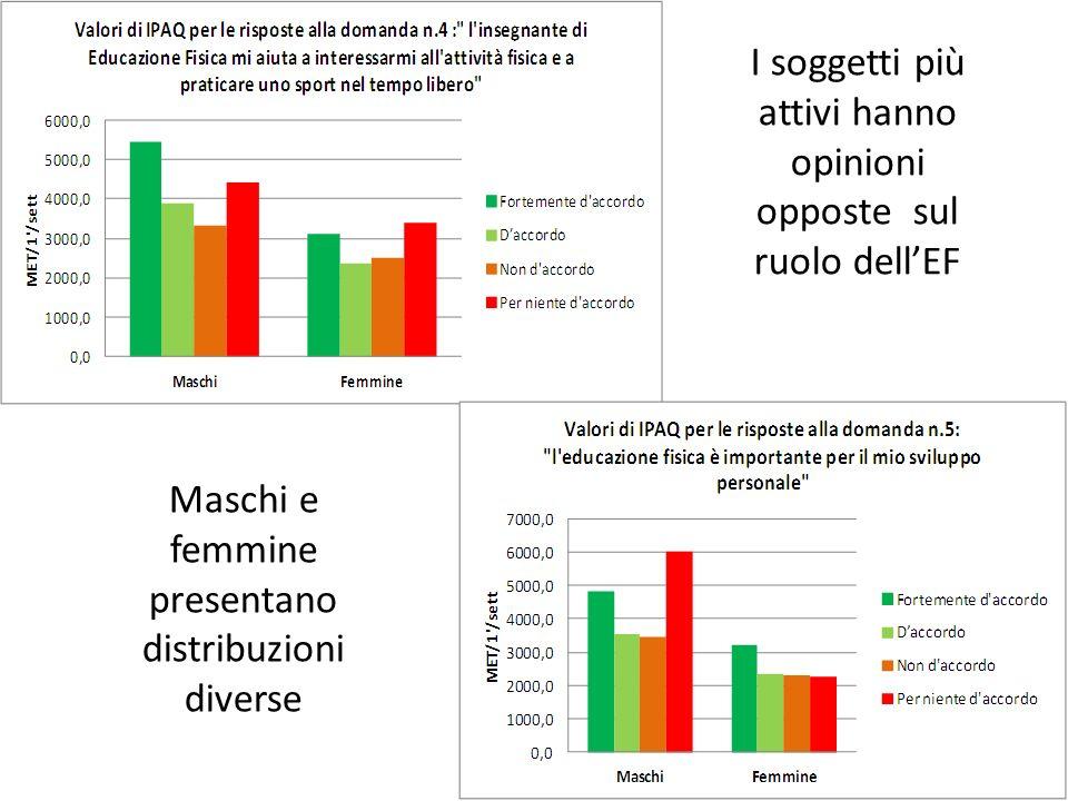 Maschi e femmine presentano distribuzioni diverse I soggetti più attivi hanno opinioni opposte sul ruolo dellEF