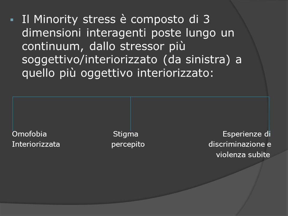 Il Minority stress è composto di 3 dimensioni interagenti poste lungo un continuum, dallo stressor più soggettivo/interiorizzato (da sinistra) a quell