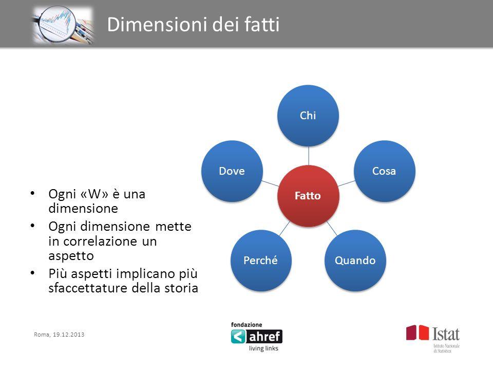 Roma, 19.12.2013 Titolo titolo titolo titolo Dimensioni dei fatti Ogni «W» è una dimensione Ogni dimensione mette in correlazione un aspetto Più aspet