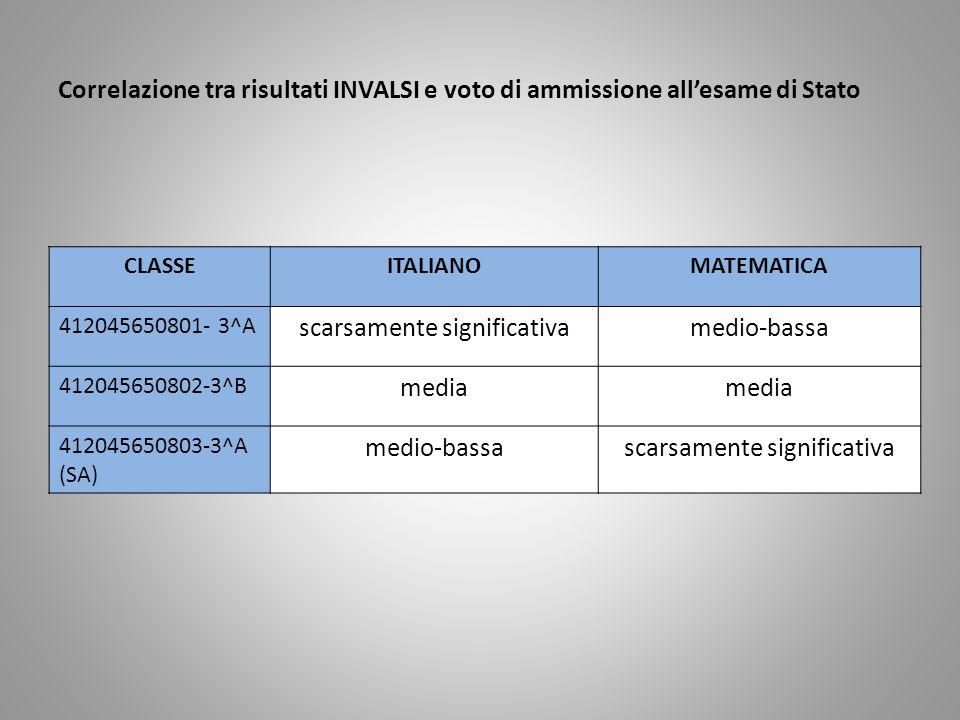 Correlazione tra risultati INVALSI e voto di ammissione allesame di Stato CLASSEITALIANOMATEMATICA 412045650801- 3^A scarsamente significativamedio-bassa 412045650802-3^B media 412045650803-3^A (SA) medio-bassascarsamente significativa