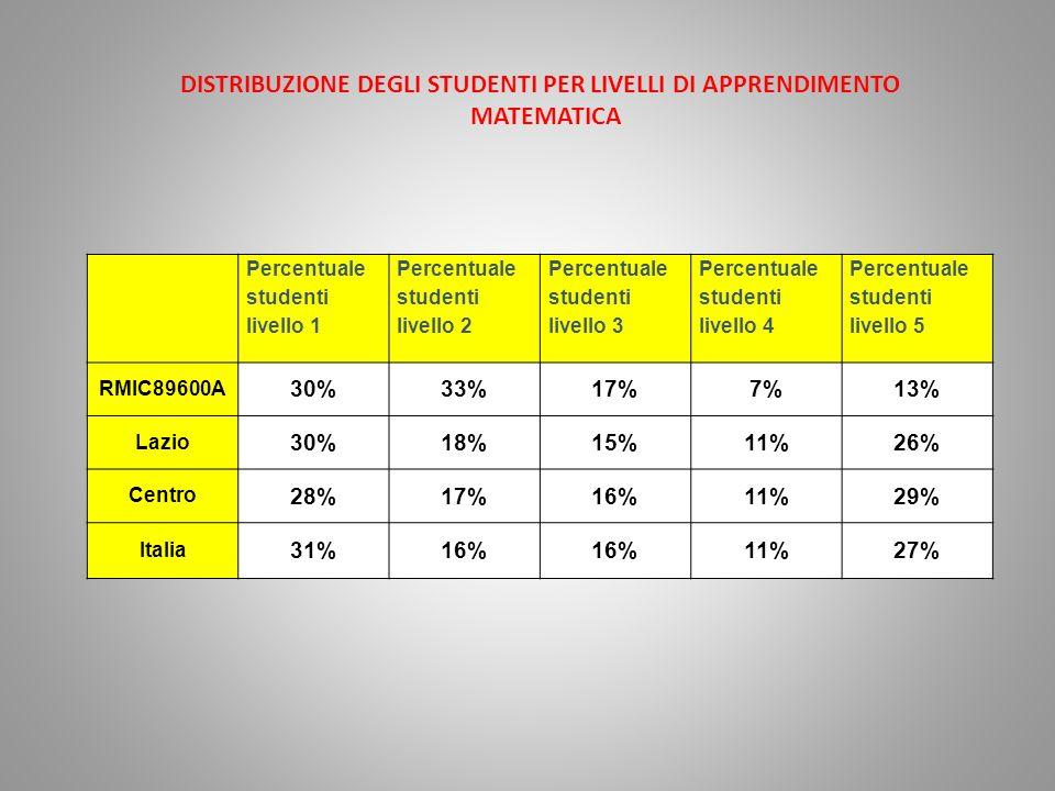 Percentuale studenti livello 1 Percentuale studenti livello 2 Percentuale studenti livello 3 Percentuale studenti livello 4 Percentuale studenti livello 5 RMIC89600A 30%33%17%7%13% Lazio 30%18%15%11%26% Centro 28%17%16%11%29% Italia 31%16% 11%27% DISTRIBUZIONE DEGLI STUDENTI PER LIVELLI DI APPRENDIMENTO MATEMATICA
