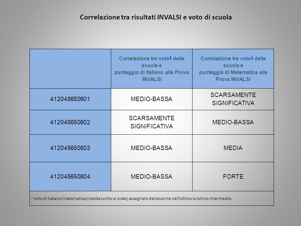 Correlazione tra voto 1 della scuola e punteggio di Italiano alla Prova INVALSI 1 Correlazione tra voto 1 della scuola e punteggio di Matematica alla Prova INVALSI 1 412045650601MEDIO-BASSA SCARSAMENTE SIGNIFICATIVA 412045650602 SCARSAMENTE SIGNIFICATIVA MEDIO-BASSA 412045650603MEDIO-BASSAMEDIA 412045650604MEDIO-BASSAFORTE 1 Voto di italiano/matematica (media scritto e orale) assegnato dal docente nell ultimo scrutinio intermedio.