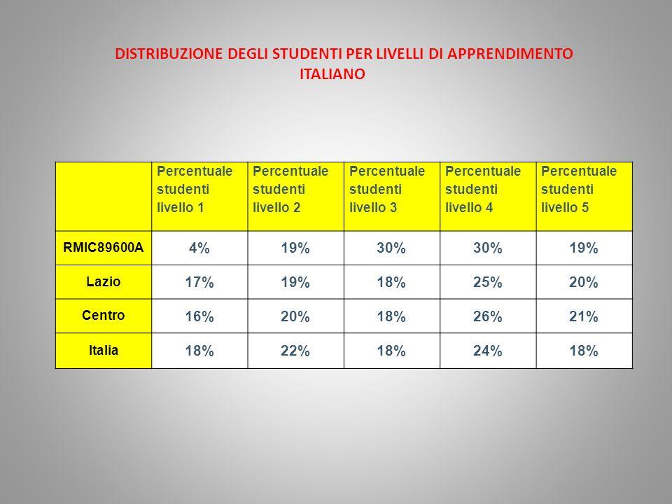 Percentuale studenti livello 1 Percentuale studenti livello 2 Percentuale studenti livello 3 Percentuale studenti livello 4 Percentuale studenti livello 5 RMIC89600A 4%19%30% 19% Lazio 17%19%18%25%20% Centro 16%20%18%26%21% Italia 18%22%18%24%18% DISTRIBUZIONE DEGLI STUDENTI PER LIVELLI DI APPRENDIMENTO ITALIANO
