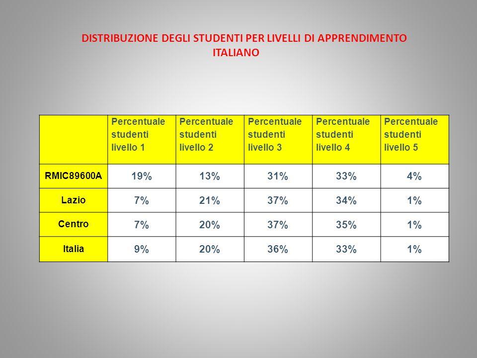 Percentuale studenti livello 1 Percentuale studenti livello 2 Percentuale studenti livello 3 Percentuale studenti livello 4 Percentuale studenti livello 5 RMIC89600A 19%13%31%33%4% Lazio 7%21%37%34%1% Centro 7%20%37%35%1% Italia 9%20%36%33%1% DISTRIBUZIONE DEGLI STUDENTI PER LIVELLI DI APPRENDIMENTO ITALIANO