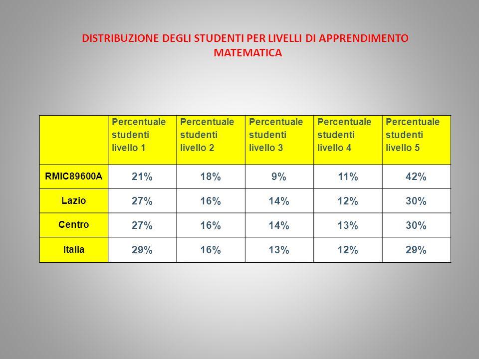 Percentuale studenti livello 1 Percentuale studenti livello 2 Percentuale studenti livello 3 Percentuale studenti livello 4 Percentuale studenti livello 5 RMIC89600A 21%18%9%11%42% Lazio 27%16%14%12%30% Centro 27%16%14%13%30% Italia 29%16%13%12%29% DISTRIBUZIONE DEGLI STUDENTI PER LIVELLI DI APPRENDIMENTO MATEMATICA
