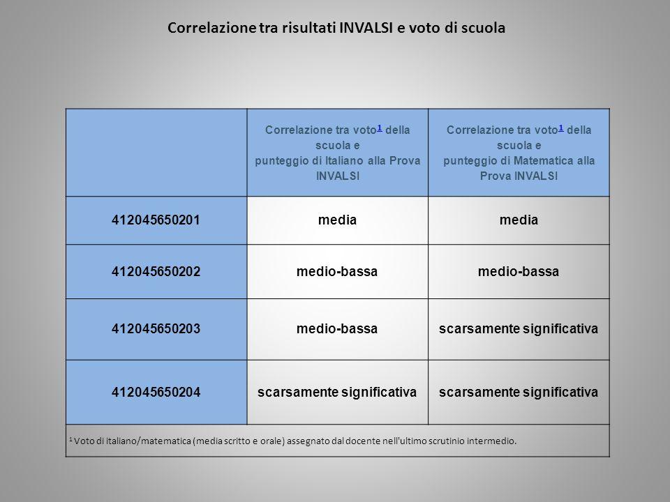 Correlazione tra voto 1 della scuola e punteggio di Italiano alla Prova INVALSI 1 Correlazione tra voto 1 della scuola e punteggio di Matematica alla Prova INVALSI 1 412045650201media 412045650202medio-bassa 412045650203medio-bassascarsamente significativa 412045650204scarsamente significativa 1 Voto di italiano/matematica (media scritto e orale) assegnato dal docente nell ultimo scrutinio intermedio.