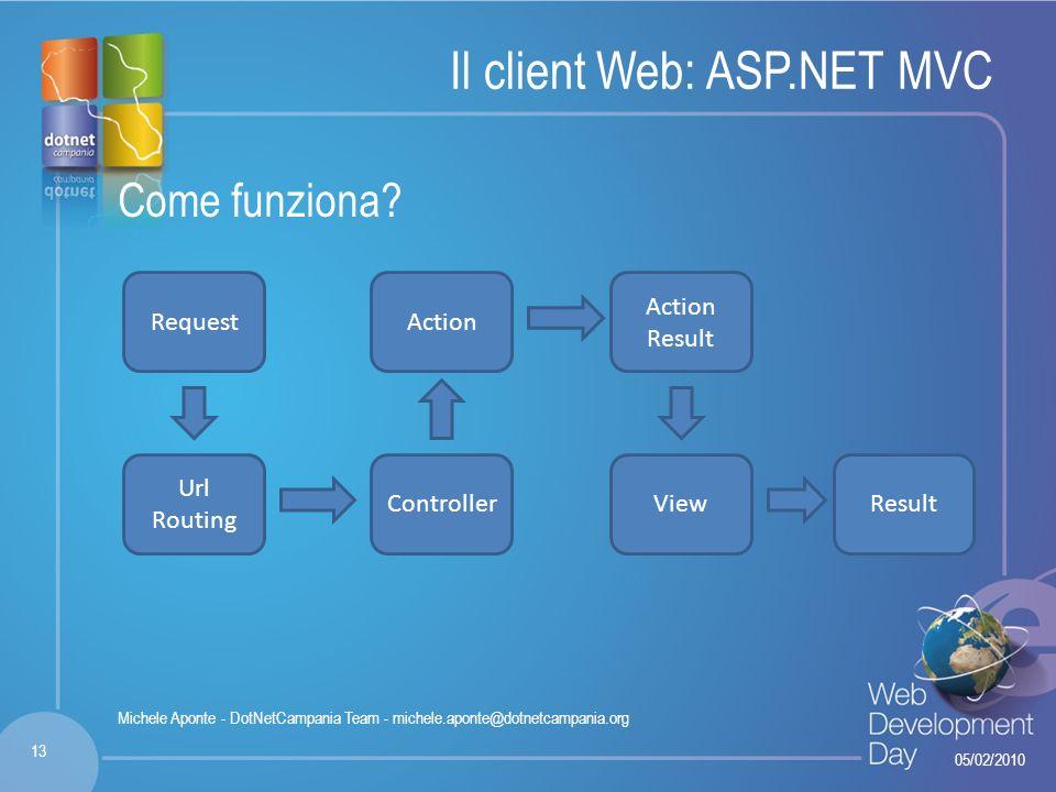 Fare clic per modificare lo stile del titolo Fare clic per modificare stili del testo dello schema – Secondo livello Terzo livello – Quarto livello » Quinto livello Il client Web: ASP.NET MVC Come funziona.