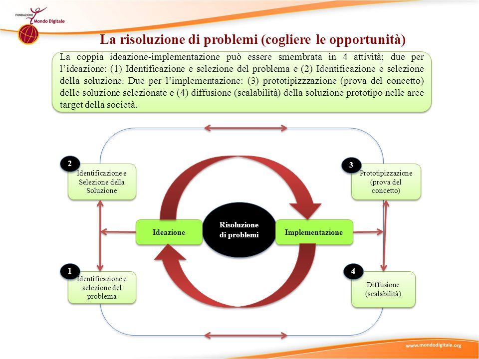 La risoluzione di problemi (cogliere le opportunità) Risoluzione di problemi Implementazione Ideazione La coppia ideazione-implementazione può essere