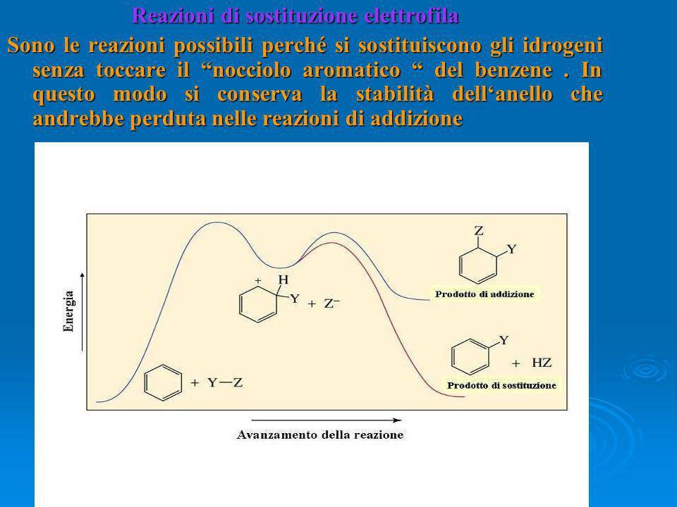 Reazioni di sostituzione elettrofila Reazioni di sostituzione elettrofila Sono le reazioni possibili perché si sostituiscono gli idrogeni senza toccare il nocciolo aromatico del benzene.