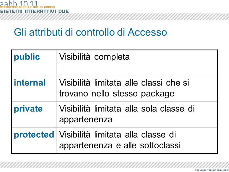 Gli attributi di controllo di Accesso publicVisibilità completa internalVisibilità limitata alle classi che si trovano nello stesso package privateVis