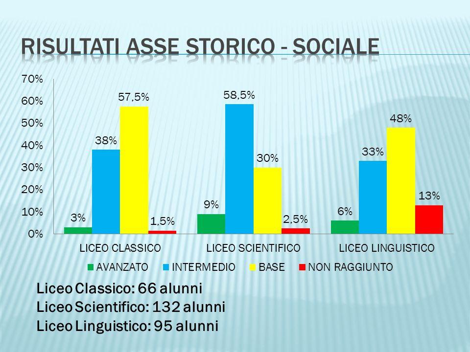 Liceo Classico: 66 alunni Liceo Scientifico: 132 alunni Liceo Linguistico: 95 alunni