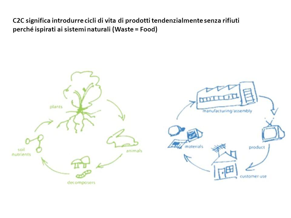 C2C significa introdurre cicli di vita di prodotti tendenzialmente senza rifiuti perché ispirati ai sistemi naturali (Waste = Food)