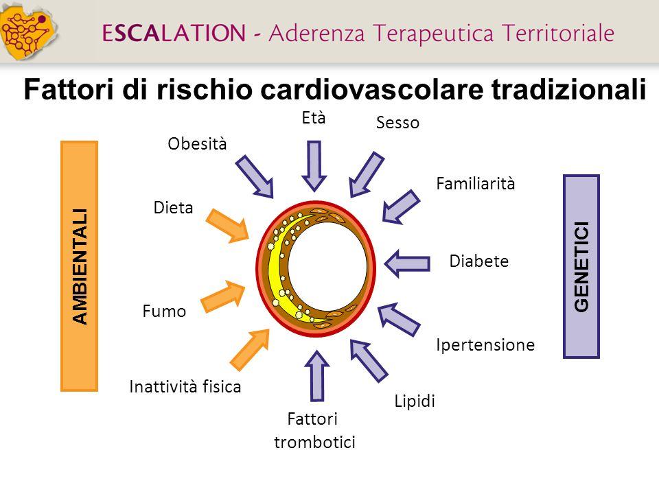 Fattori di rischio cardiovascolare tradizionali Lipidi Ipertensione Età Fumo Obesità Diabete Dieta Familiarità Inattività fisica AMBIENTALI GENETICI S