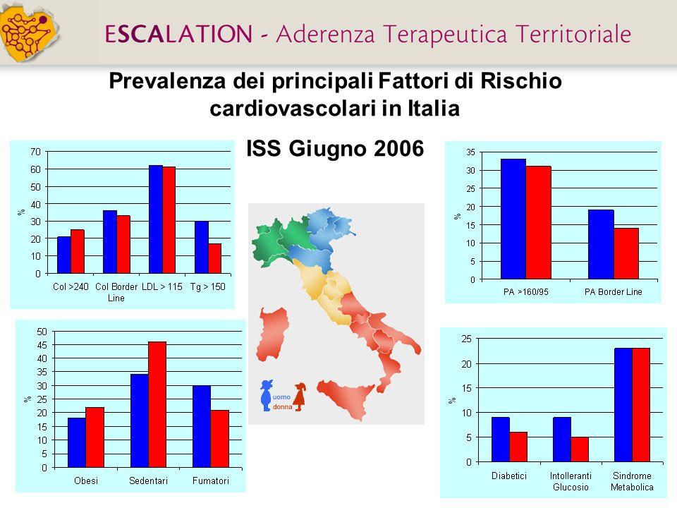 Prevalenza dei principali Fattori di Rischio cardiovascolari in Italia ISS Giugno 2006