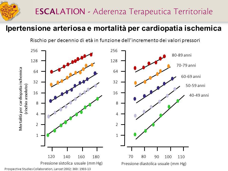 Ipertensione arteriosa e mortalità per cardiopatia ischemica Rischio per decennio di età in funzione dellincremento dei valori pressori Prospective St