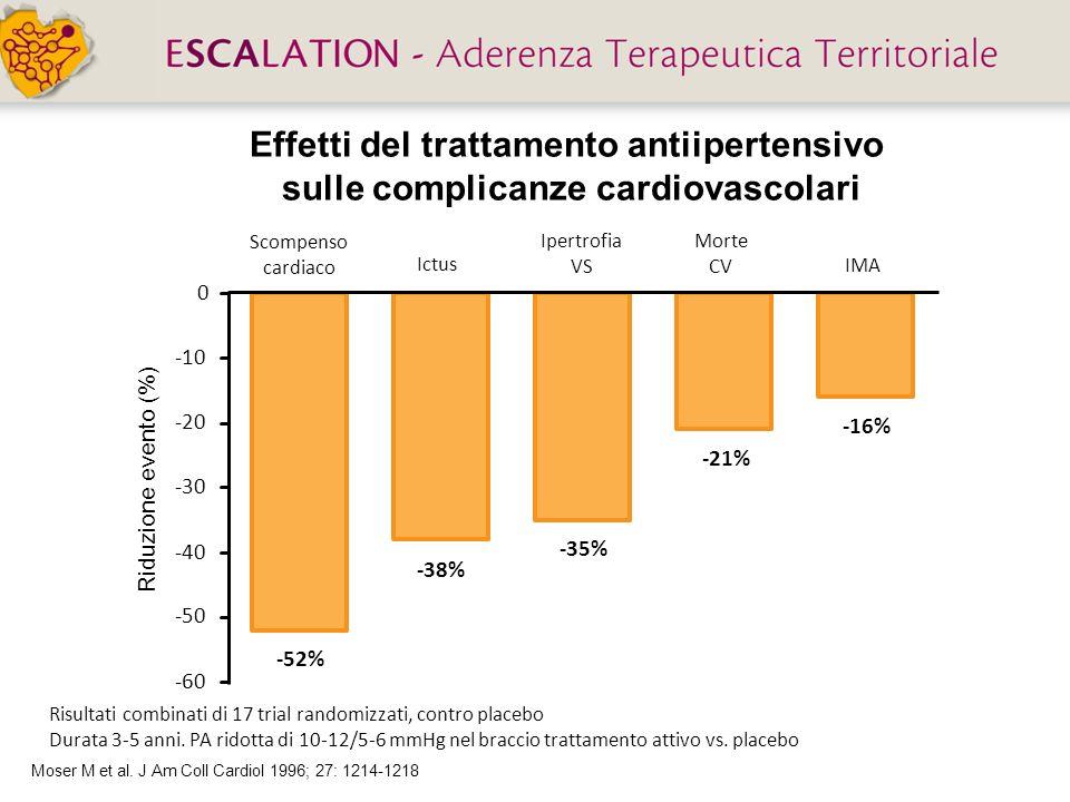 Effetti del trattamento antiipertensivo sulle complicanze cardiovascolari Risultati combinati di 17 trial randomizzati, contro placebo Durata 3-5 anni