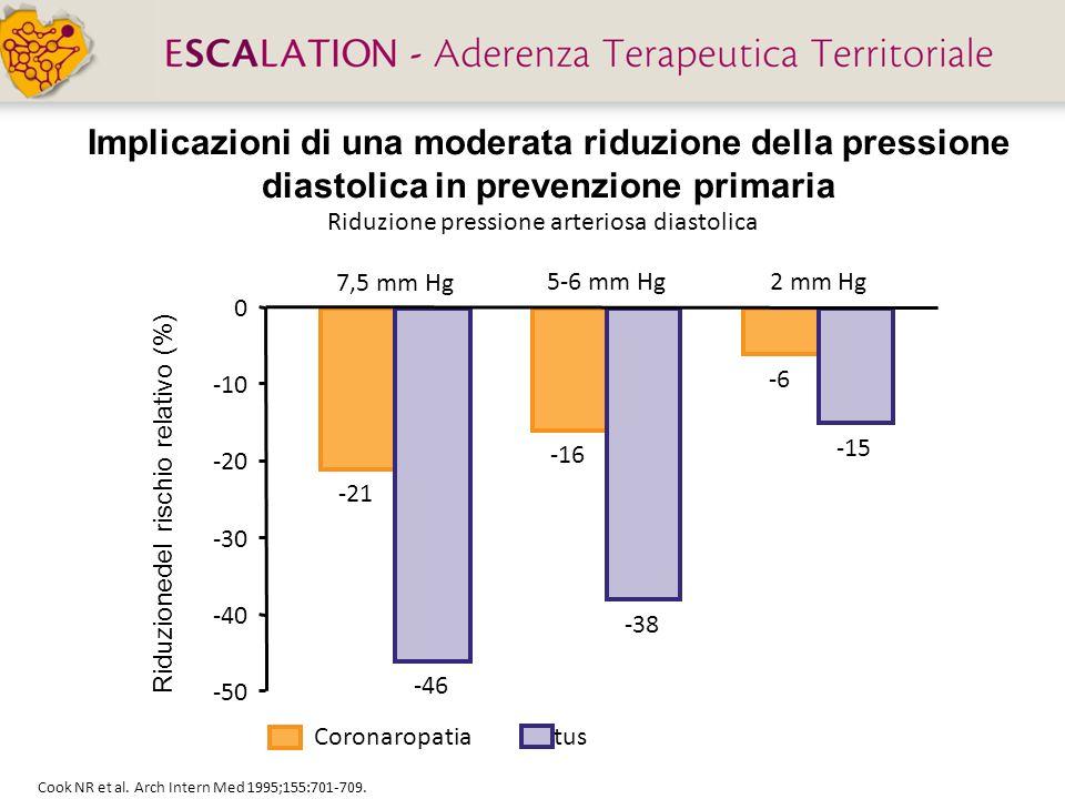 Implicazioni di una moderata riduzione della pressione diastolica in prevenzione primaria Cook NR et al. Arch Intern Med 1995;155:701-709. Riduzione p