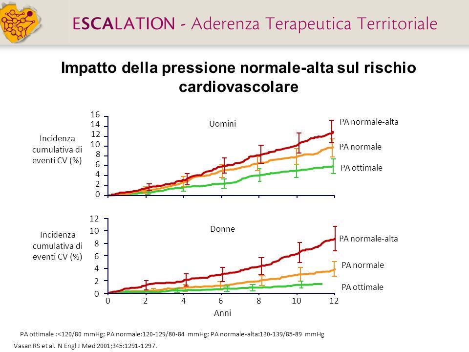 Vasan RS et al. N Engl J Med 2001;345:1291-1297. PA ottimale :<120/80 mmHg; PA normale:120-129/80-84 mmHg; PA normale-alta:130-139/85-89 mmHg Impatto