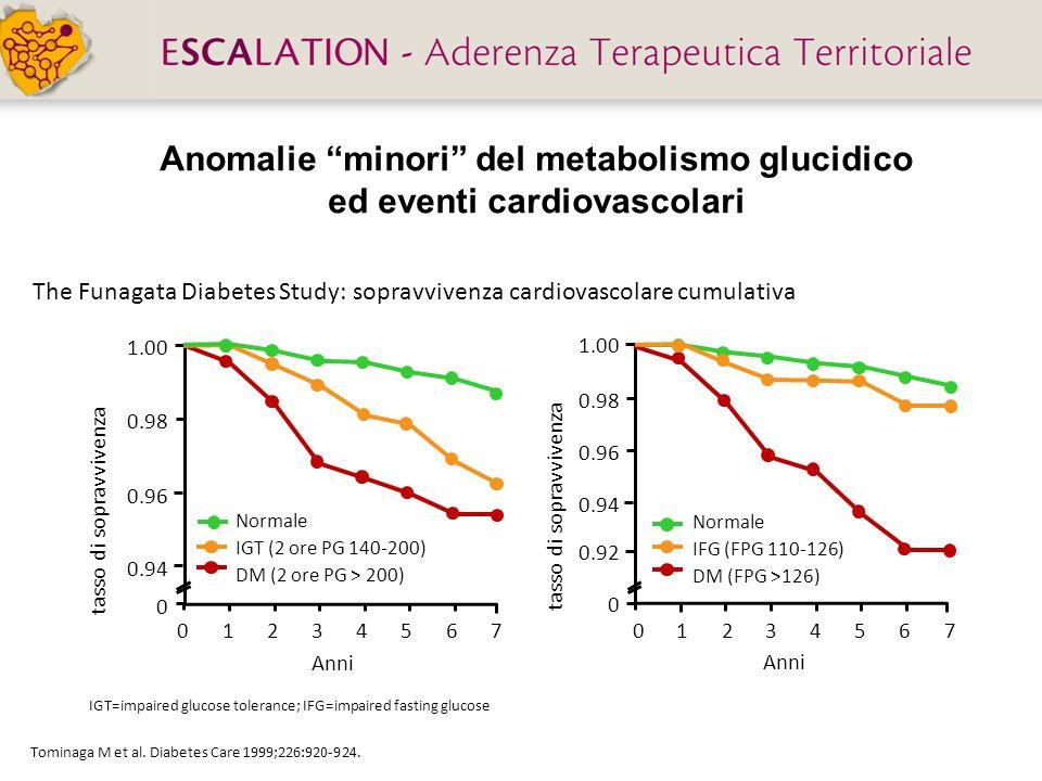 Anomalie minori del metabolismo glucidico ed eventi cardiovascolari Tominaga M et al. Diabetes Care 1999;226:920-924. Normale IGT (2 ore PG 140-200) D