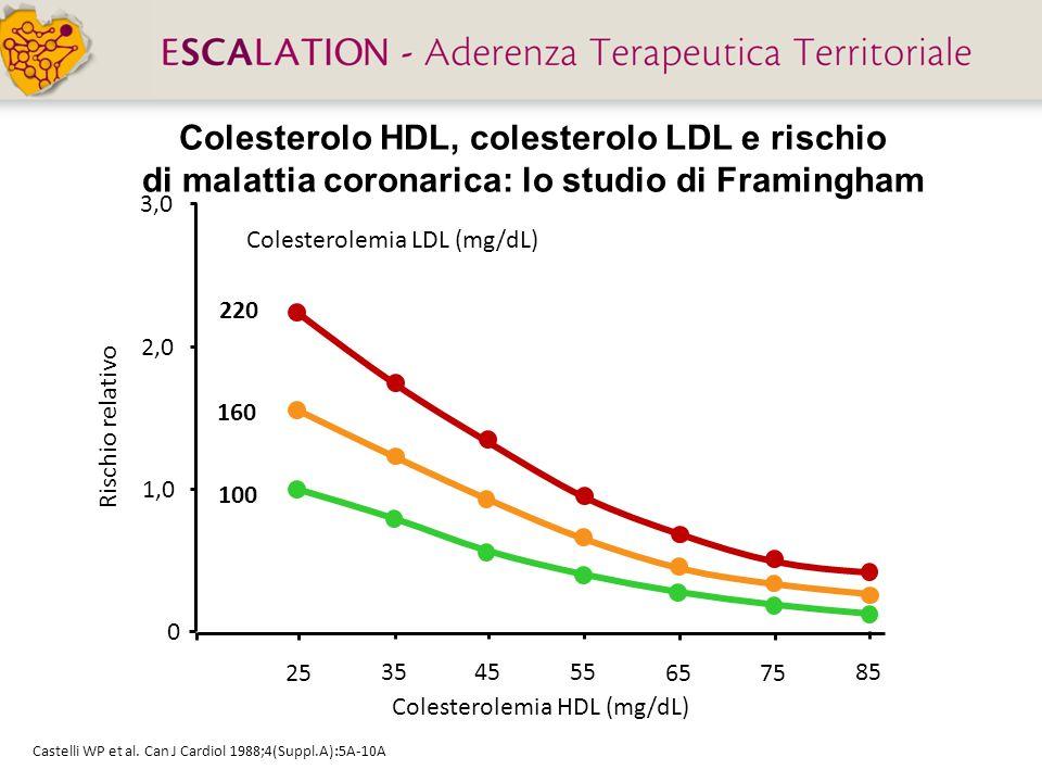 Colesterolo HDL, colesterolo LDL e rischio di malattia coronarica: lo studio di Framingham 25 35 45 55 0 1,0 2,0 3,0 Rischio relativo Colesterolemia H