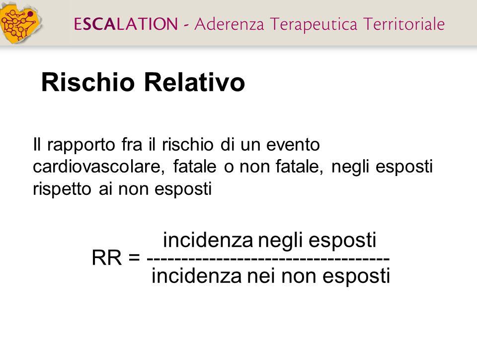 Il rapporto fra il rischio di un evento cardiovascolare, fatale o non fatale, negli esposti rispetto ai non esposti incidenza negli esposti RR = -----