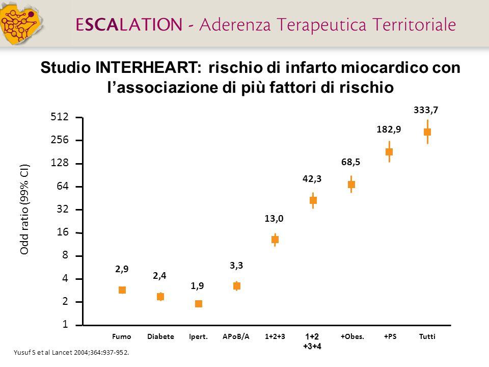 Studio INTERHEART: rischio di infarto miocardico con lassociazione di più fattori di rischio Yusuf S et al Lancet 2004;364:937-952. Fumo DiabeteIpert.